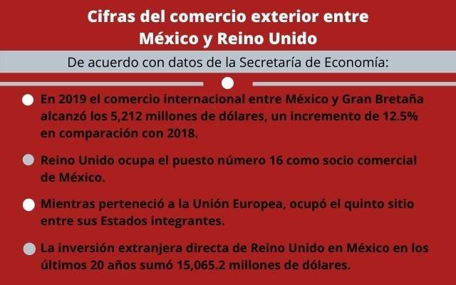 Cifras del comercio exterior entre México y Reino Unido
