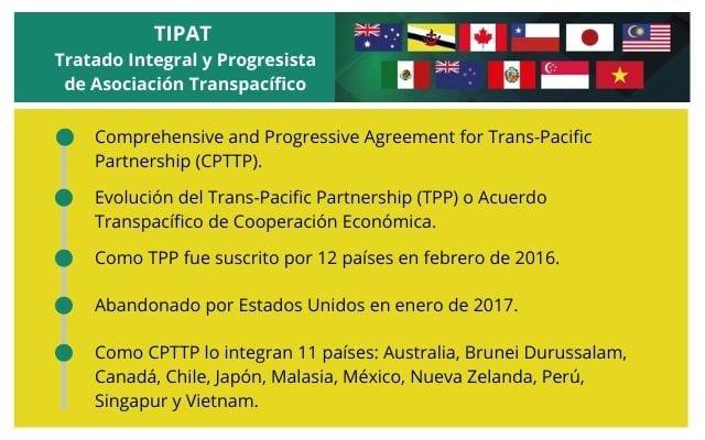 Desglobalización de las cadenas de suministro TIPAT CPTTP